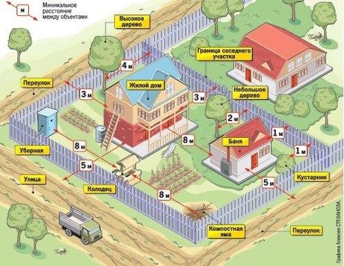 на каком расстоянии делать канализацию от скважины