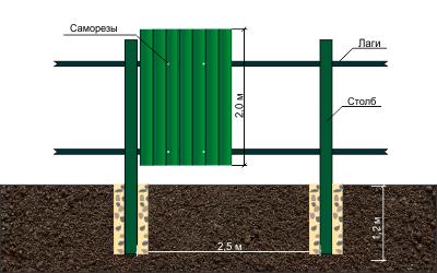 Схема установки заборов из профнастила на бетонной ленте